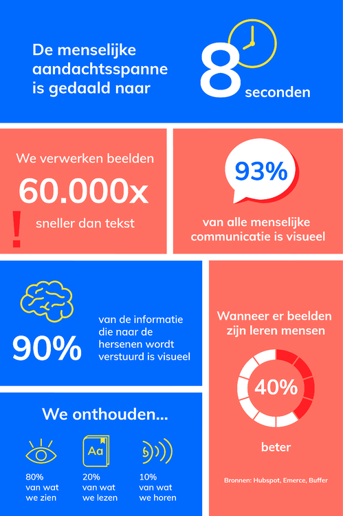 Infographic visuele content Appical